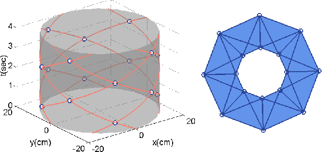 Fig. 4. Example of encounter events for 8 agents moving on a circle: the trajectories over time as orange curves and encounter points as white circles (left), and the corresponding encounter complex (right)