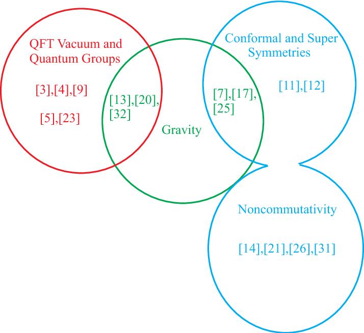 PDF] QFT Vacuum and Quantum Groups Conformal and Super