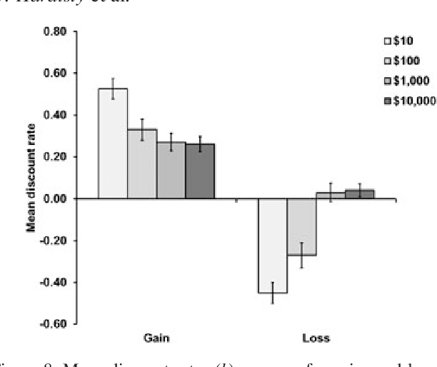 Figure 8. Mean discount rates (k) per year for gains and losses of different sizes, in Study 3. Error bars show one standard error
