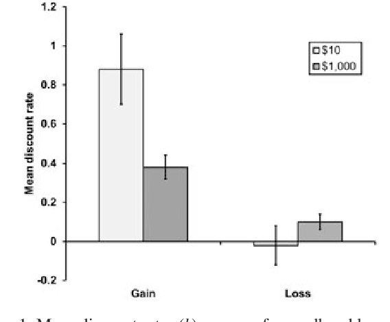 Figure 1. Mean discount rates (k) per year for small and large gains and losses, in the pilot study. Error bars show one standard error