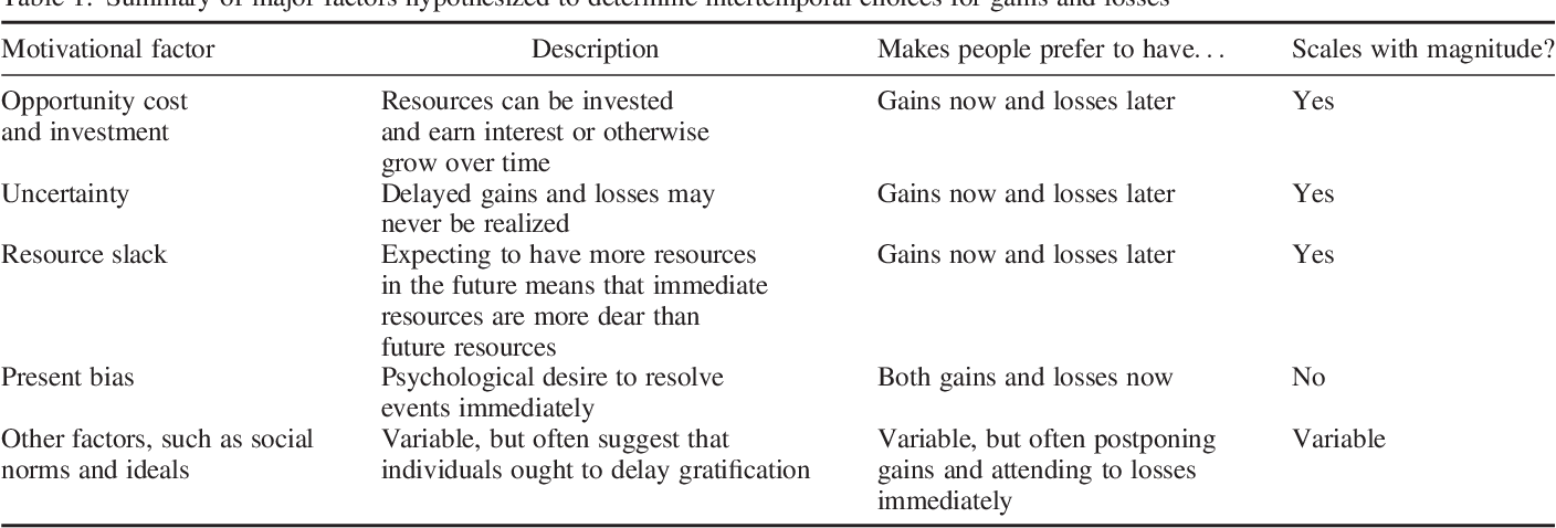 Table 1. Summary of major factors hypothesized to determine intertemporal choices for gains and losses