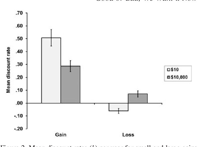 Figure 2. Mean discount rates (k) per year for small and large gains and losses, in Study 1. Error bars show one standard error
