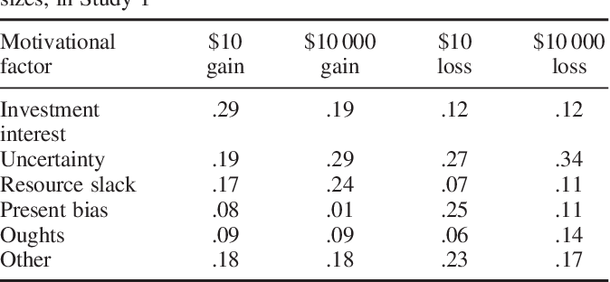 Table 3. Summary of proportion of thoughts listed by participants for intertemporal choice involving gains and losses of different sizes, in Study 1