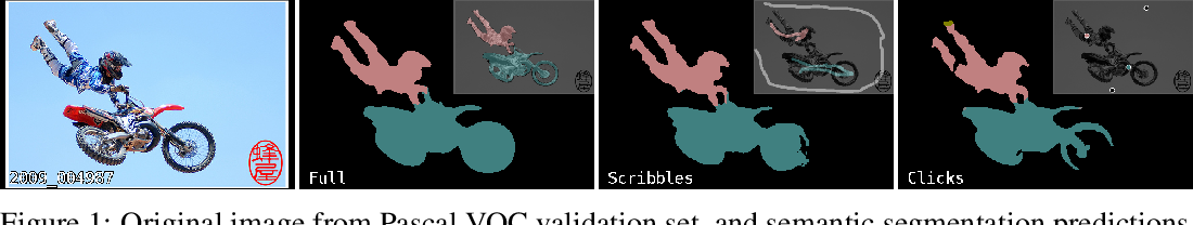 Figure 1 for Gated CRF Loss for Weakly Supervised Semantic Image Segmentation