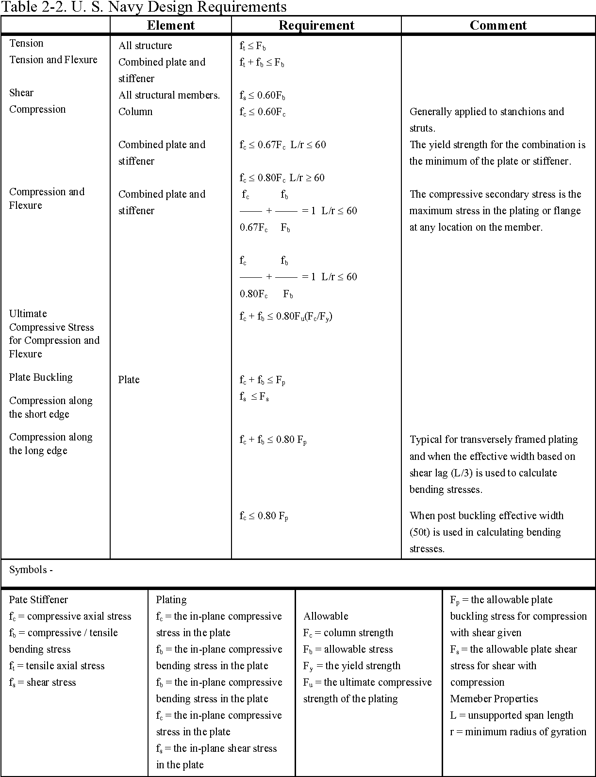 Table 2-2 from Reliability-based Design of Ship Structures