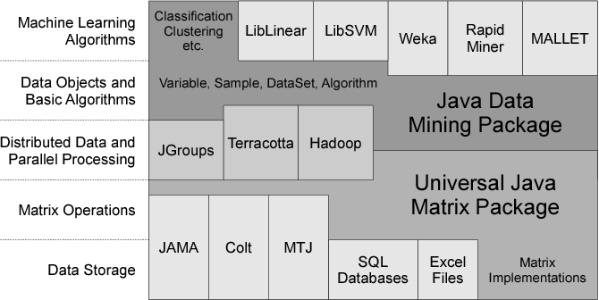 The Java Data Mining Package - A Data Processing Library for