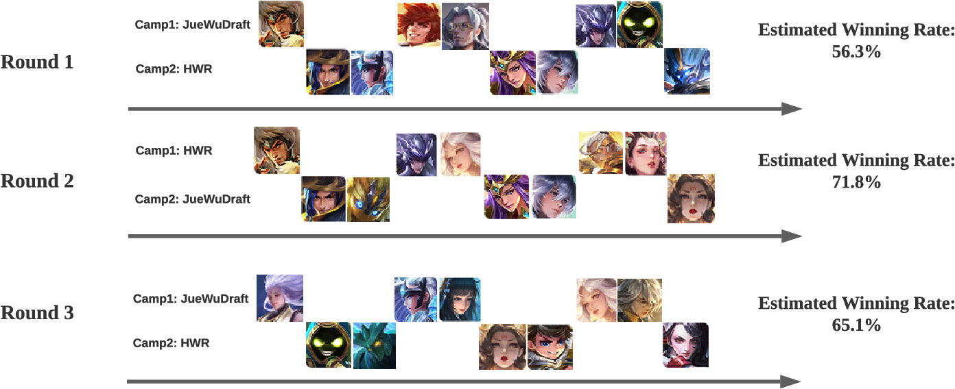 Figure 2 for Which Heroes to Pick? Learning to Draft in MOBA Games with Neural Networks and Tree Search