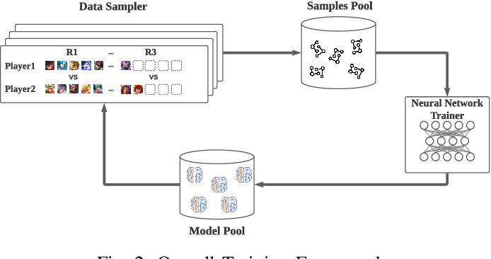 Figure 3 for Which Heroes to Pick? Learning to Draft in MOBA Games with Neural Networks and Tree Search