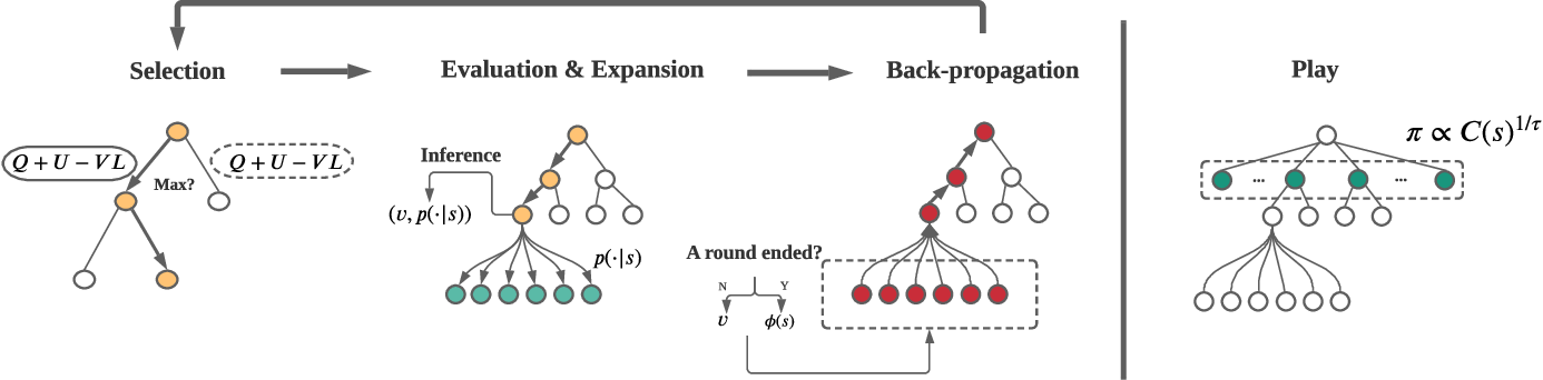 Figure 4 for Which Heroes to Pick? Learning to Draft in MOBA Games with Neural Networks and Tree Search