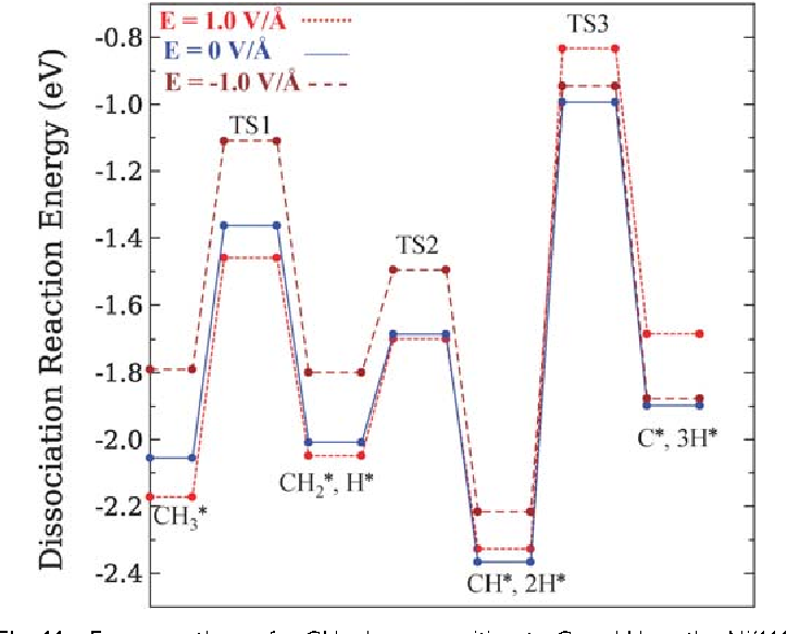 Fig. 11 Energy pathway for CH3 decomposition to C and H on the Ni(111) surface in the presence and absence of an external electric field. TS1, TS2 and TS3 stand for the transition state of the decomposition of CH3, CH2 and CH species, respectively.