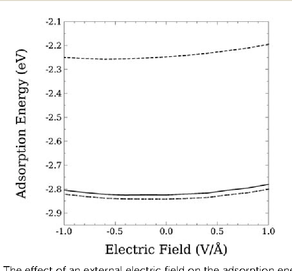 Fig. 2 The effect of an external electric field on the adsorption energy of an H atom on the Ni(111) surface at different adsorbed sites (the top, hcp, fcc sites from top to bottom, respectively).