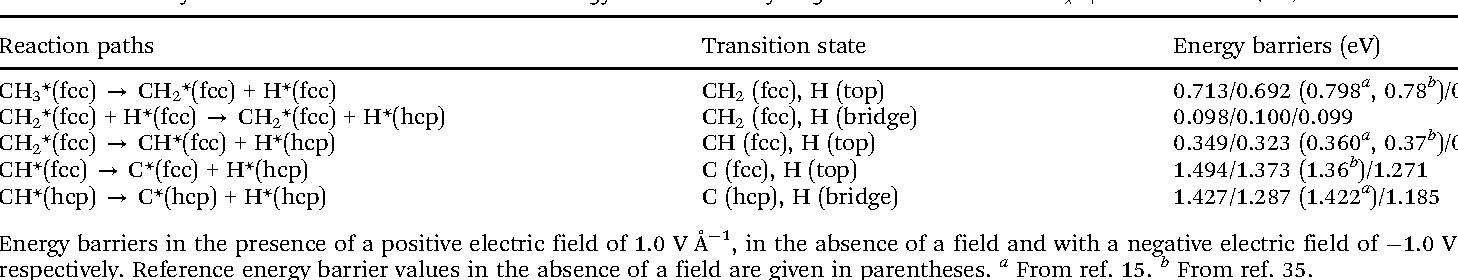Table 4 Summary of the electric field effects on the energy barriers of dehydrogenation reactions of CHx species on the Ni(111) surface