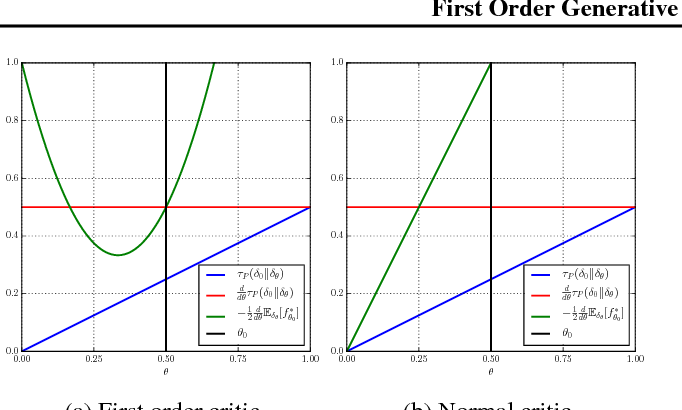 Figure 2 for First Order Generative Adversarial Networks