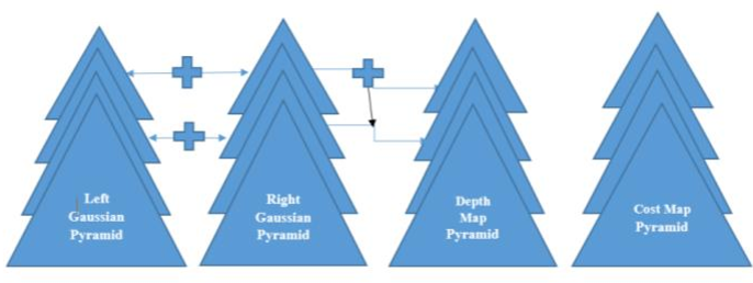 Figure 1 for Fast Hierarchical Depth Map Computation from Stereo