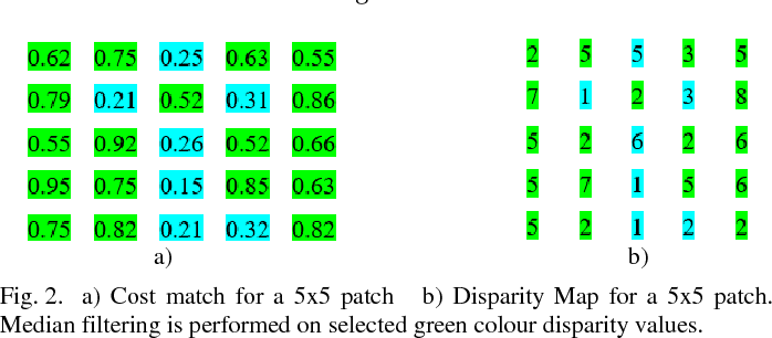 Figure 2 for Fast Hierarchical Depth Map Computation from Stereo