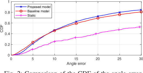 Figure 2 for Deep Learning for Content-based Personalized Viewport Prediction of 360-Degree VR Videos