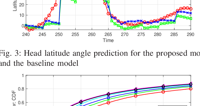 Figure 3 for Deep Learning for Content-based Personalized Viewport Prediction of 360-Degree VR Videos