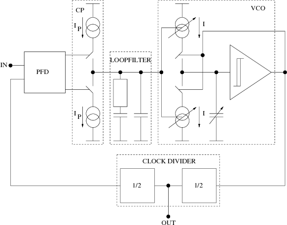 A Novel Architecture For Inductive Proximity Sensors Using Sigma