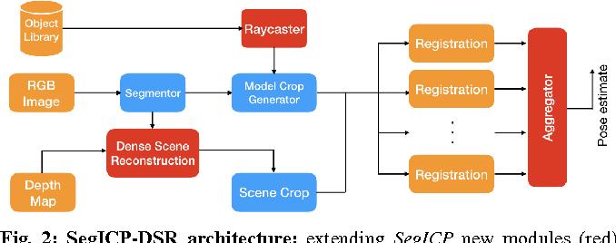 Figure 2 for SegICP-DSR: Dense Semantic Scene Reconstruction and Registration
