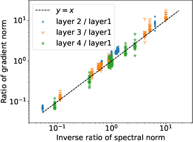 Figure 3 for Why Spectral Normalization Stabilizes GANs: Analysis and Improvements