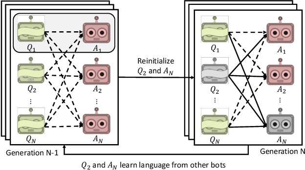 Figure 1 for Emergence of Compositional Language with Deep Generational Transmission