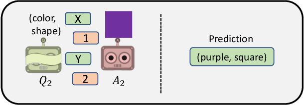 Figure 2 for Emergence of Compositional Language with Deep Generational Transmission