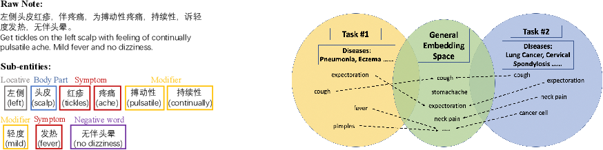 Figure 1 for Lifelong Learning based Disease Diagnosis on Clinical Notes
