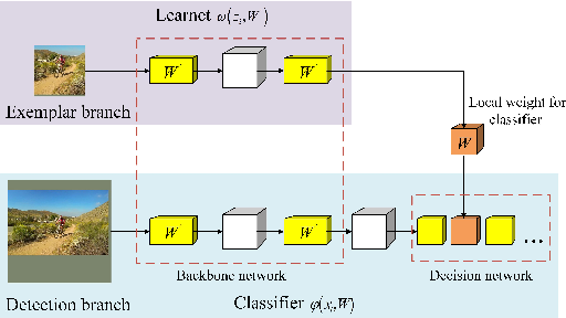 Figure 1 for Updatable Siamese Tracker with Two-stage One-shot Learning