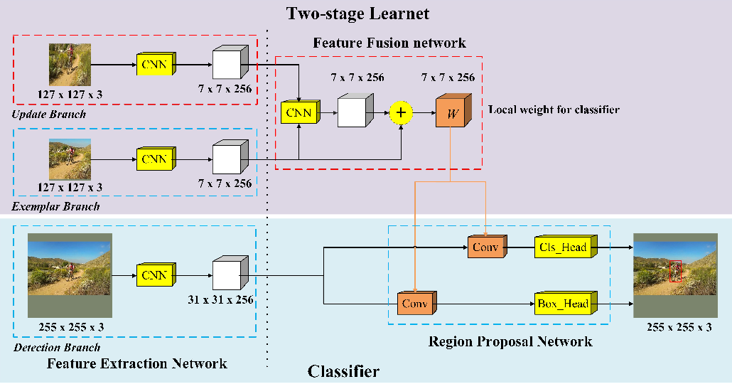 Figure 3 for Updatable Siamese Tracker with Two-stage One-shot Learning