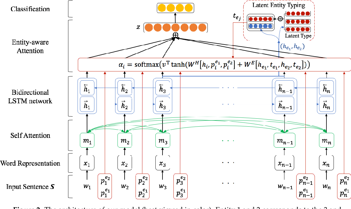 Figure 2 for Semantic Relation Classification via Bidirectional LSTM Networks with Entity-aware Attention using Latent Entity Typing
