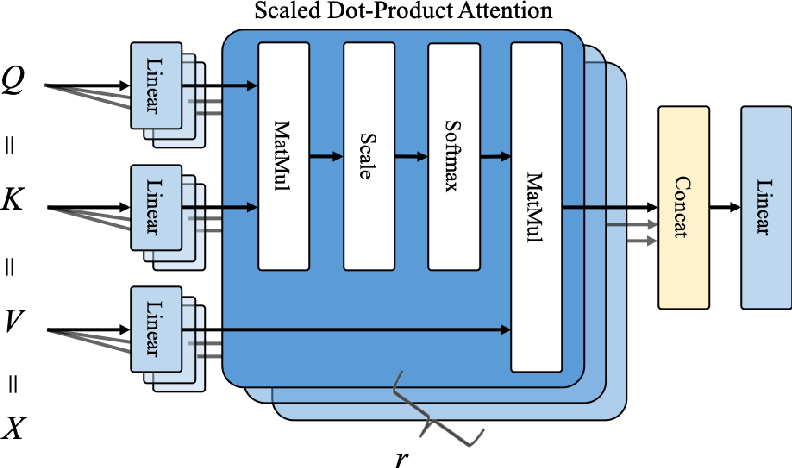 Figure 4 for Semantic Relation Classification via Bidirectional LSTM Networks with Entity-aware Attention using Latent Entity Typing