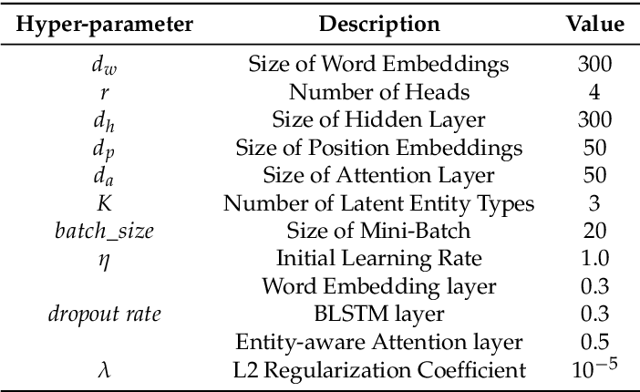 Figure 1 for Semantic Relation Classification via Bidirectional LSTM Networks with Entity-aware Attention using Latent Entity Typing