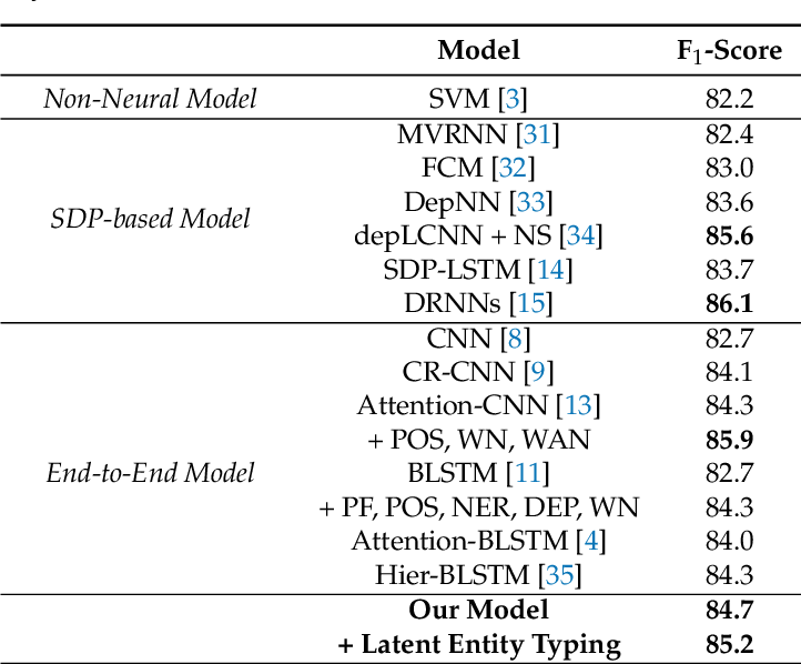 Figure 3 for Semantic Relation Classification via Bidirectional LSTM Networks with Entity-aware Attention using Latent Entity Typing