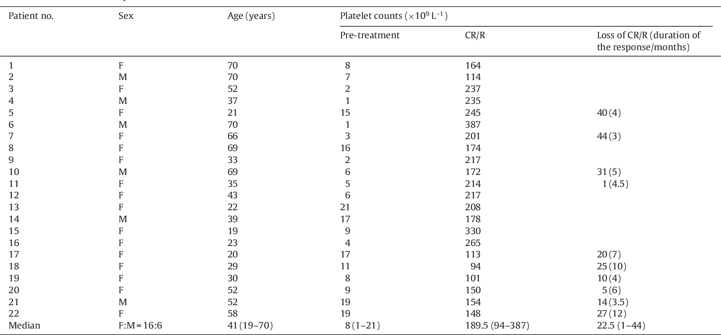 Table 1 Clinical characteristics of ITP patients.