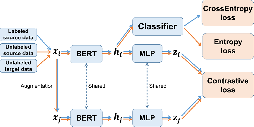 Figure 1 for Cross-Domain Sentiment Classification with In-Domain Contrastive Learning