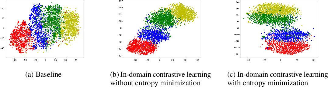 Figure 4 for Cross-Domain Sentiment Classification with In-Domain Contrastive Learning