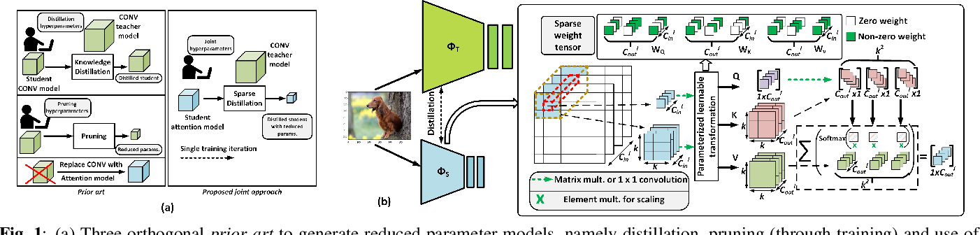Figure 1 for AttentionLite: Towards Efficient Self-Attention Models for Vision