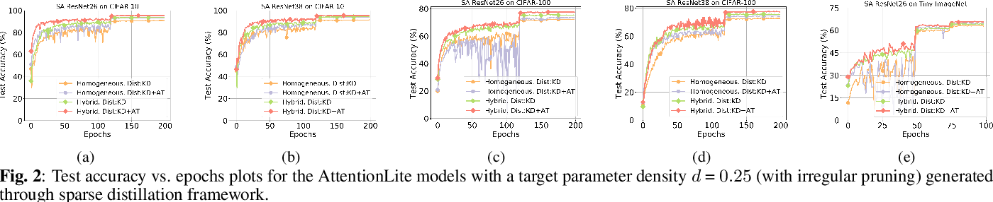 Figure 3 for AttentionLite: Towards Efficient Self-Attention Models for Vision