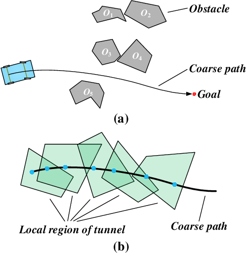 Figure 1 for Trajectory Planning for Autonomous Parking in Complex Environments: A Tunnel-based Optimal Control Approach
