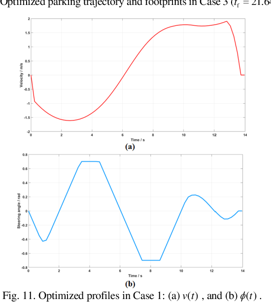 Figure 3 for Trajectory Planning for Autonomous Parking in Complex Environments: A Tunnel-based Optimal Control Approach