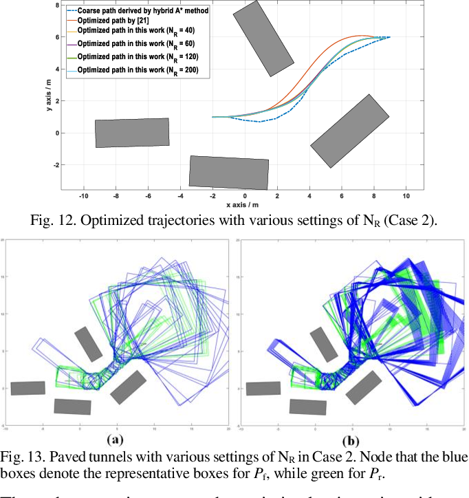 Figure 4 for Trajectory Planning for Autonomous Parking in Complex Environments: A Tunnel-based Optimal Control Approach