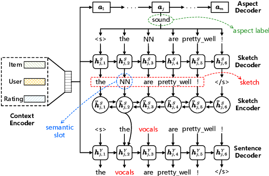 Figure 3 for Generating Long and Informative Reviews with Aspect-Aware Coarse-to-Fine Decoding