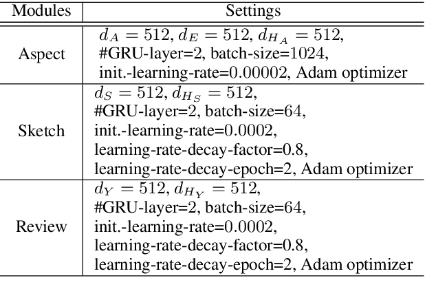 Figure 4 for Generating Long and Informative Reviews with Aspect-Aware Coarse-to-Fine Decoding