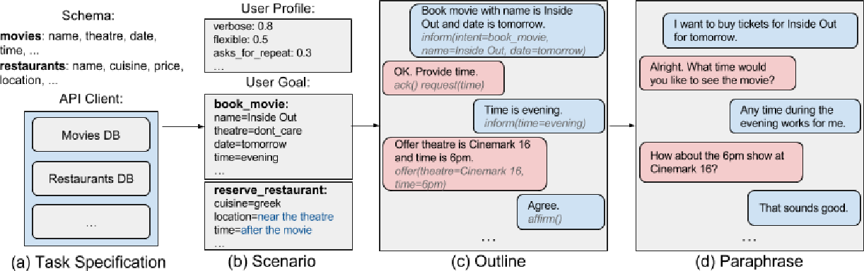 Figure 3 for Building a Conversational Agent Overnight with Dialogue Self-Play
