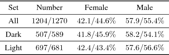 Figure 1 for Understanding Unequal Gender Classification Accuracy from Face Images