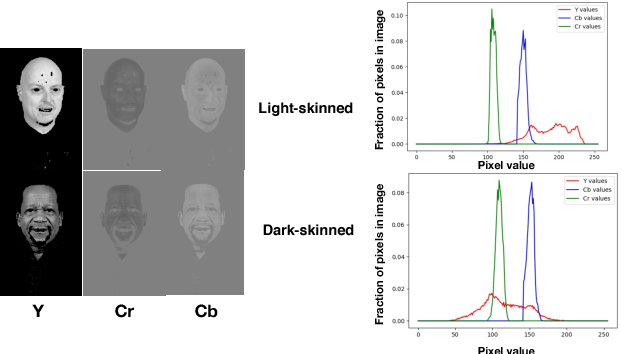 Figure 4 for Understanding Unequal Gender Classification Accuracy from Face Images