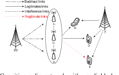 Figure 1 for Recurrent Neural Network Assisted Transmitter Selection for Secrecy in Cognitive Radio Network