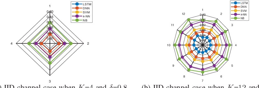 Figure 2 for Recurrent Neural Network Assisted Transmitter Selection for Secrecy in Cognitive Radio Network