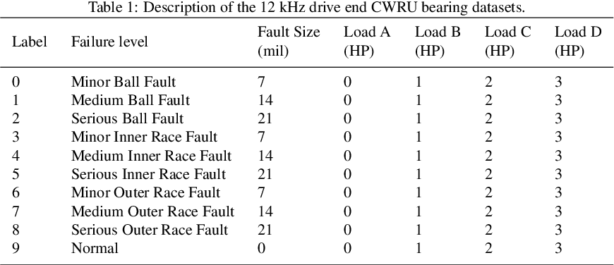Figure 2 for A multi-stage semi-supervised improved deep embedded clustering (MS-SSIDEC) method for bearing fault diagnosis under the situation of insufficient labeled samples