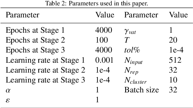 Figure 4 for A multi-stage semi-supervised improved deep embedded clustering (MS-SSIDEC) method for bearing fault diagnosis under the situation of insufficient labeled samples
